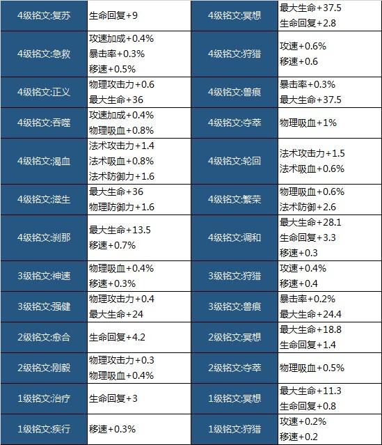 王者荣耀11.8体验服更新:七位英雄调整,铭文改版,动作系统优化[多图]图片12