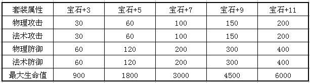 QQ华夏手游宝石攻略大全,宝石镶嵌最强解析[多图]图片4