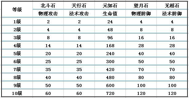 QQ华夏手游宝石攻略大全,宝石镶嵌最强解析[多图]图片2