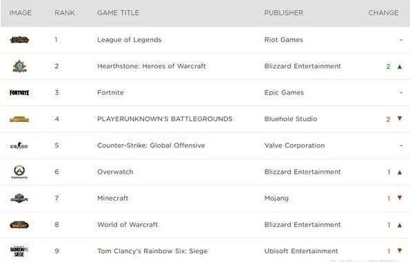 炉石传说要火?用户快跟LOL差不多了!PC游戏排行榜上升两个位置![多图]图片1
