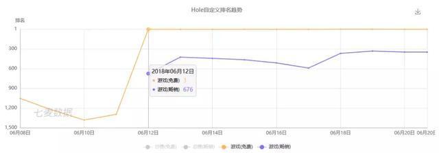 Hole.io成功登顶App Store免费榜:2018年io游戏是否会复燃?[多图]图片2