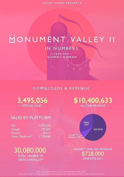 纪念碑谷2年收入超1000万美元:62%来自于中国[多图]图片2