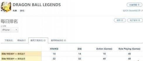 龙珠激斗传说登顶15国IOS榜单!龙珠Z爆裂大战也登上榜单[多图]图片2