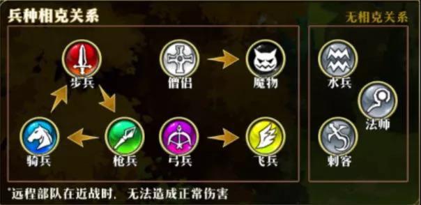 梦幻模拟战手游稳占畅销榜前10:从游戏设计上窥透成功秘诀[多图]图片6
