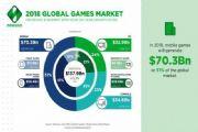 盘点全球最赚钱的游戏公司:动视暴雪仅排第五,第一没有悬念![多图]