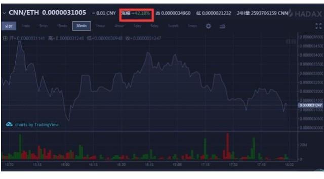 腾讯或将尝试区块链token领域,3亿领投《NewsDog》C轮[多图]