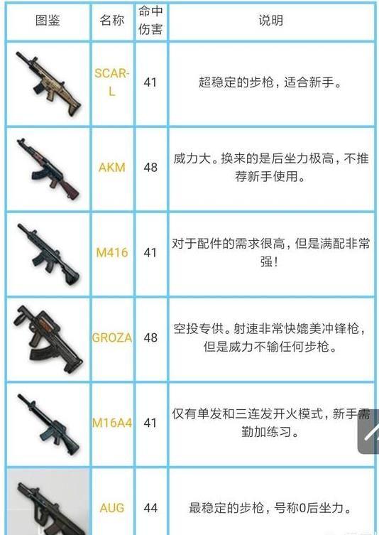 绝地求生刺激战场所有枪械伤害是多少?刺激战场枪械伤害数据大全[多图]图片4