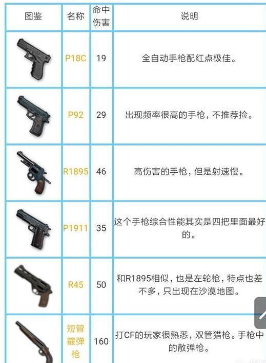 绝地求生刺激战场所有枪械伤害是多少?刺激战场枪械伤害数据大全[多图]图片7