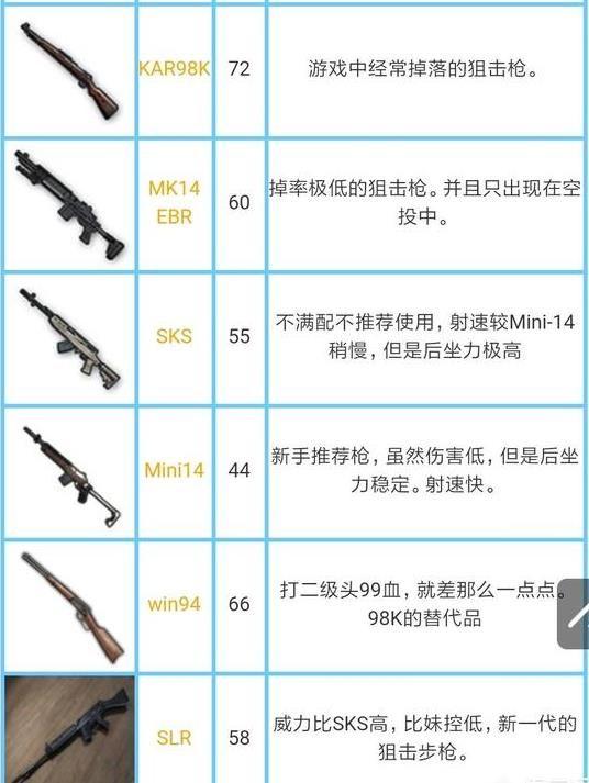 绝地求生刺激战场所有枪械伤害是多少?刺激战场枪械伤害数据大全[多图]图片3