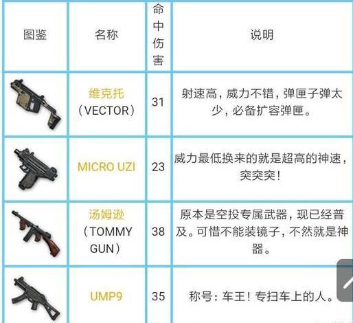绝地求生刺激战场所有枪械伤害是多少?刺激战场枪械伤害数据大全[多图]图片6