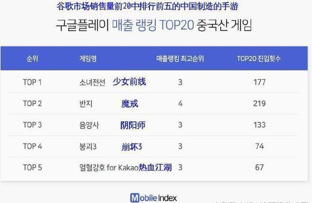 中国手游远超韩国:年销售额达11亿!霸占销售榜前20[多图]