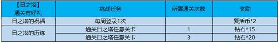 王者荣耀新春活动第一波:猫狗日记首周710点券,英雄秘宝限时上架[视频][多图]图片6
