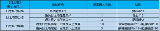 王者荣耀3月26日更新内容汇总:达摩-黄金狮子座登场,全新活动开放[视频][多图]图片4