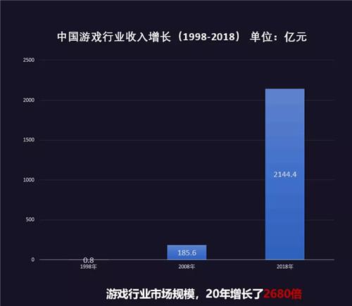 中国游戏市场的春天还会远吗?[视频][多图]图片4