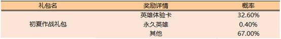 王者荣耀5月21日更新了什么?夏日作战活动开启,裴擒虎新皮肤预定图片3
