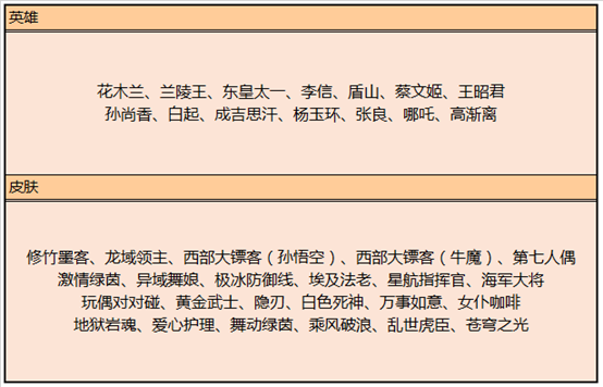 王者荣耀5月21日更新了什么?夏日作战活动开启,裴擒虎新皮肤预定图片12