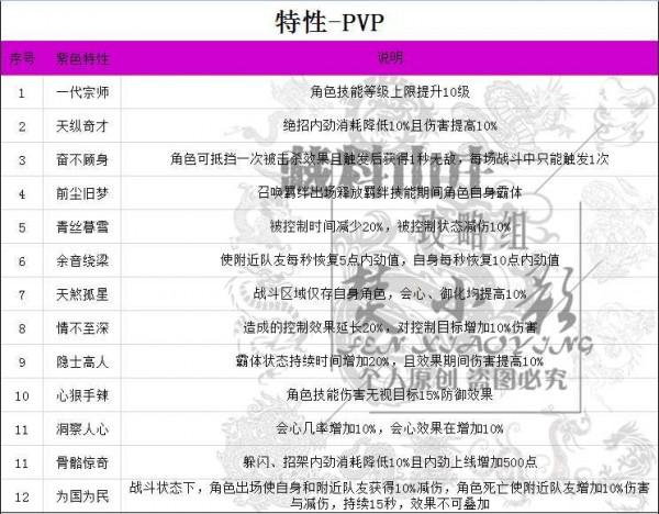 剑网3指尖江湖特性大全:生活、PVP、PVE特性详解[视频][多图]图片4