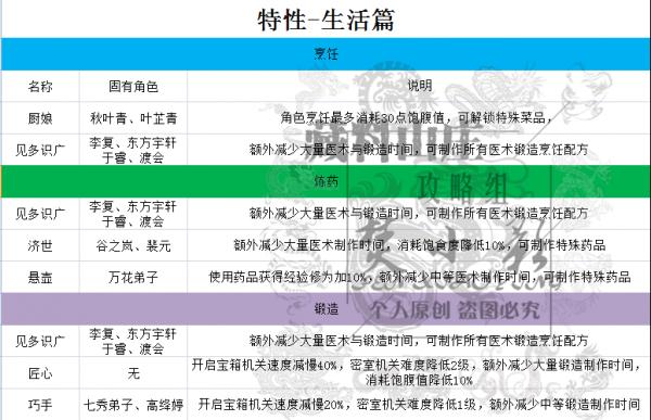 剑网3指尖江湖特性大全:生活、PVP、PVE特性详解[视频][多图]图片2