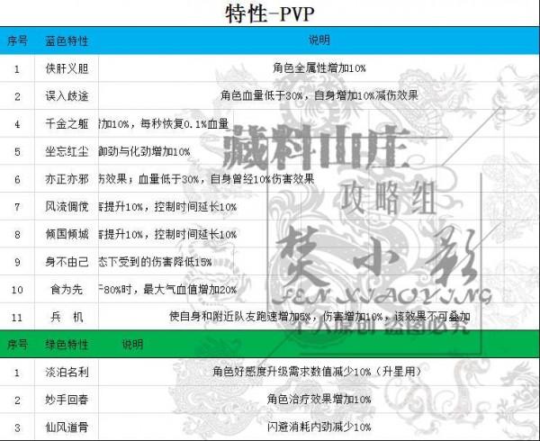 剑网3指尖江湖特性大全:生活、PVP、PVE特性详解[视频][多图]图片3