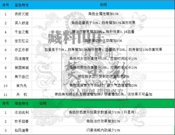 剑网3指尖江湖特性大全:生活、PVP、PVE特性详解[视频][多图]图片6