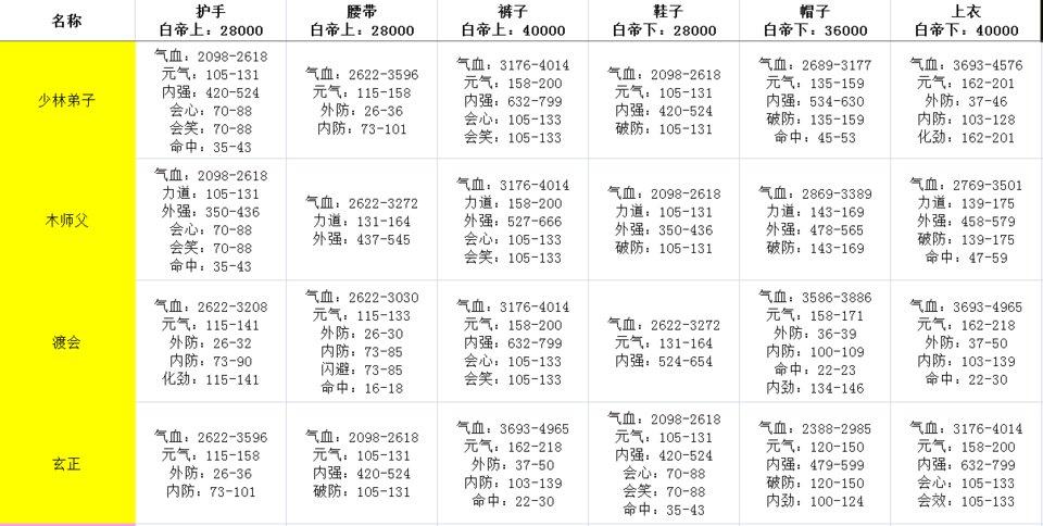剑网3指尖江湖白帝牌子大全 全门派白帝牌子套装属性一览图片2