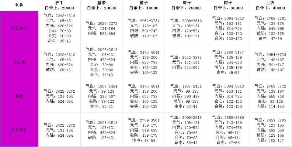 剑网3指尖江湖白帝牌子大全 全门派白帝牌子套装属性一览图片5