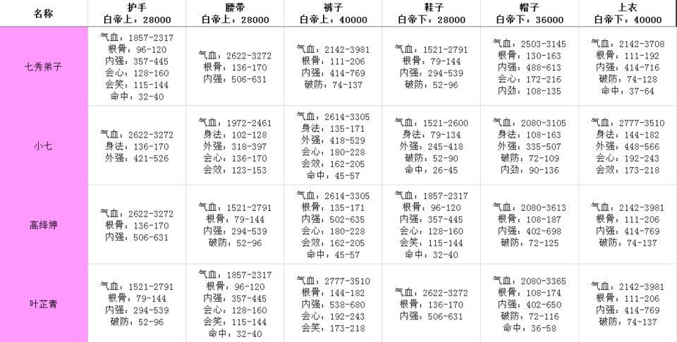 剑网3指尖江湖白帝牌子大全 全门派白帝牌子套装属性一览图片3