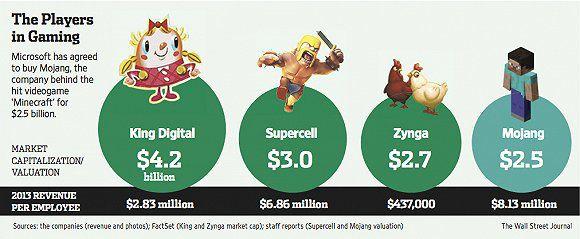 《我的世界》是世界上销量最高的游戏?谁会成为下一个它图片6