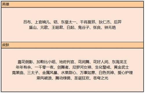 王者荣耀大乔新皮肤6元限时秒杀 FMVP干将皮肤曝光图片9