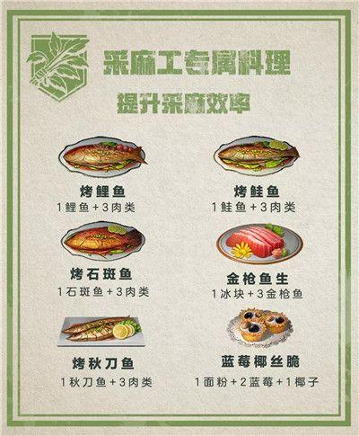 明日之后职业专属料理大全:职业专属食谱汇总图片7
