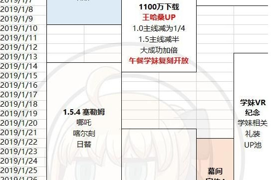 fgo2019活动大全 2019活动时间表汇总[多图]