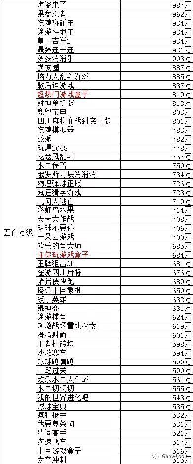 2018微信小游戏MAU排行榜:31款过千万,数量远超APP游戏[多图]图片3