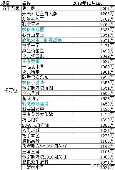 2018微信小游戏MAU排行榜:31款过千万,数量远超APP游戏[多图]图片2