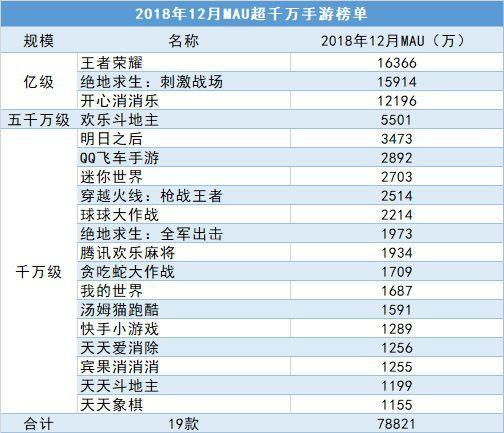 2018微信小游戏MAU排行榜:31款过千万,数量远超APP游戏[多图]图片4