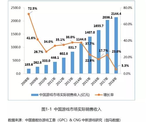中国游戏市场的春天还会远吗?[多图]