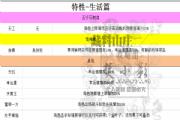 剑网3指尖江湖特性大全:生活、PVP、PVE特性详解[多图]