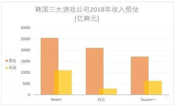 腾讯放弃收购DNF开发商NEXON,退出竞争的原因是什么?[视频][多图]图片5