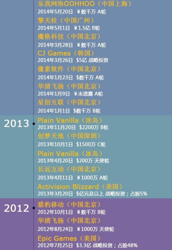 2008年至今十年,腾讯到底投了多少家游戏公司?[视频][多图]图片9