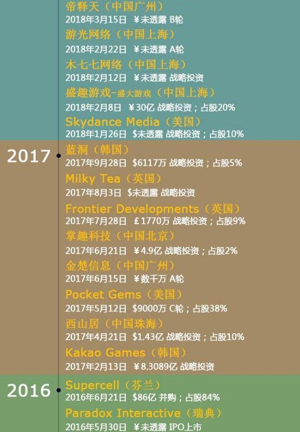 2008年至今十年,腾讯到底投了多少家游戏公司?[视频][多图]图片6