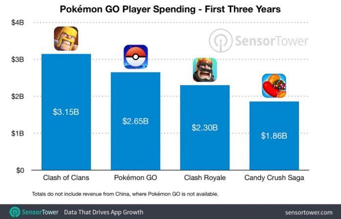 《宝可梦:GO》三周年数据统计:收益累计达到26.5亿美元图片2