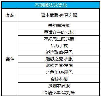 王者荣耀9月10日更新介绍:信誉积分调整,4位英雄降价,无限星赏官上线[视频][多图]图片9