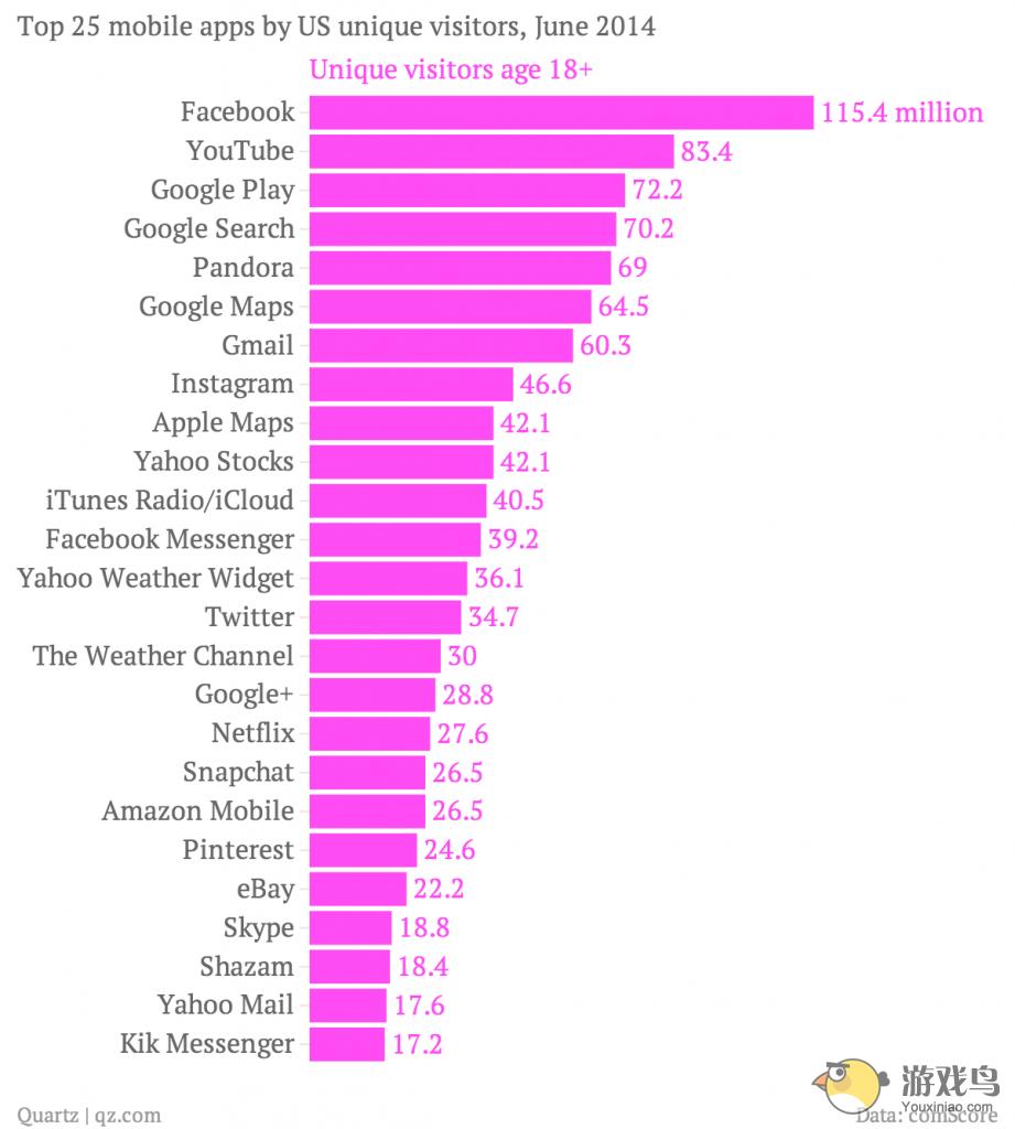 美国最受成年人欢迎的APP榜 社交领先无游戏[图]图片1