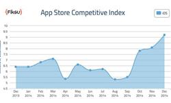 12月美国IOS下载达920万 众大佬发力圣诞节[多图]