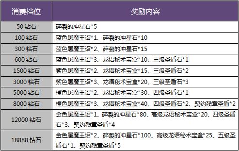 暗黑黎明迎新春四大活动火爆上线[多图]
