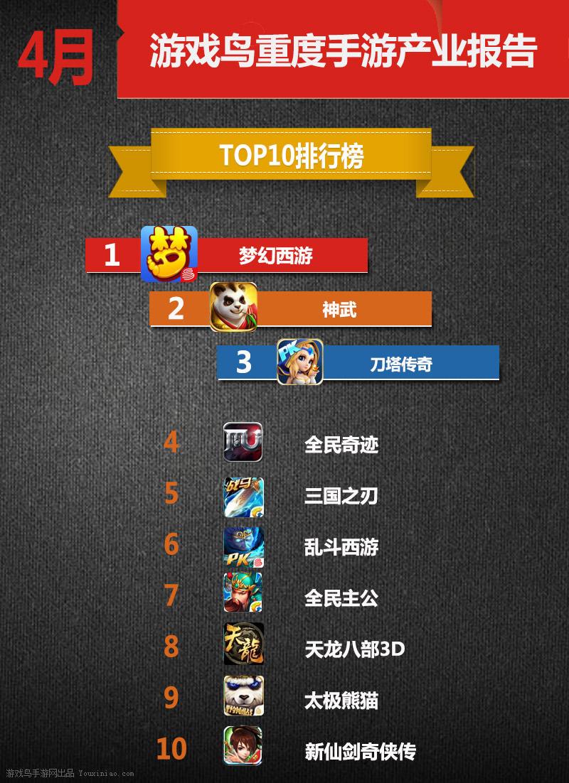 4月份重度手游Top10榜