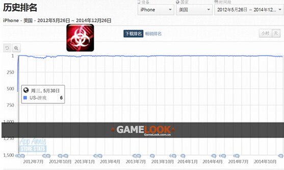 瘟疫公司下载突破2500万 IOS付费榜名列前茅[多图]图片4