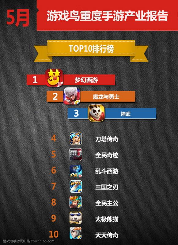 5月份重度手游Top10榜