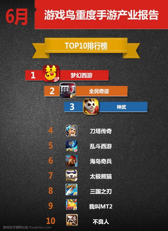 6月份重度手游Top10榜