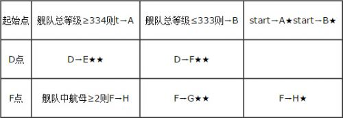 战舰少女妄想舰队歼灭行动E1带路条件解析[多图]图片2