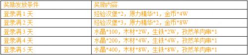 刀塔传奇9月23合服活动奖励介绍[图]图片1